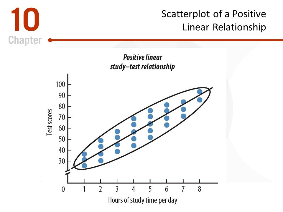 Scatterplot of a Positive Linear Relationship