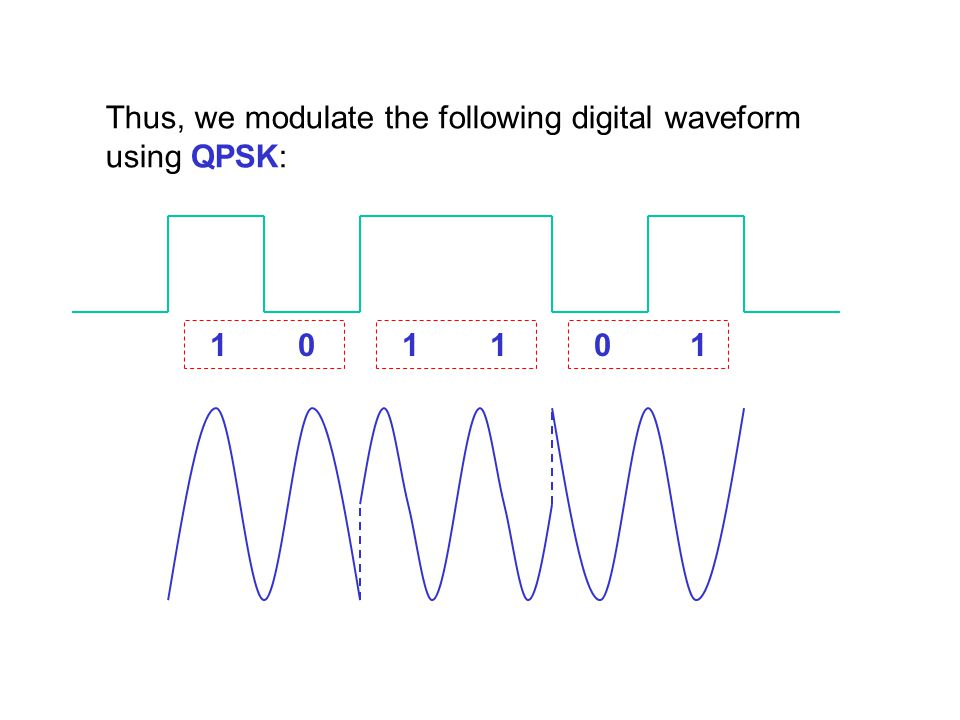 Thus, we modulate the following digital waveform using QPSK: