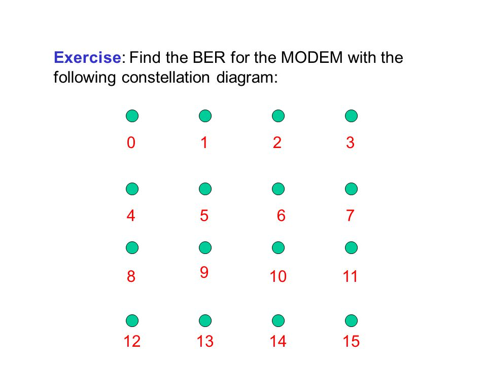 Exercise: Find the BER for the MODEM with the following constellation diagram: