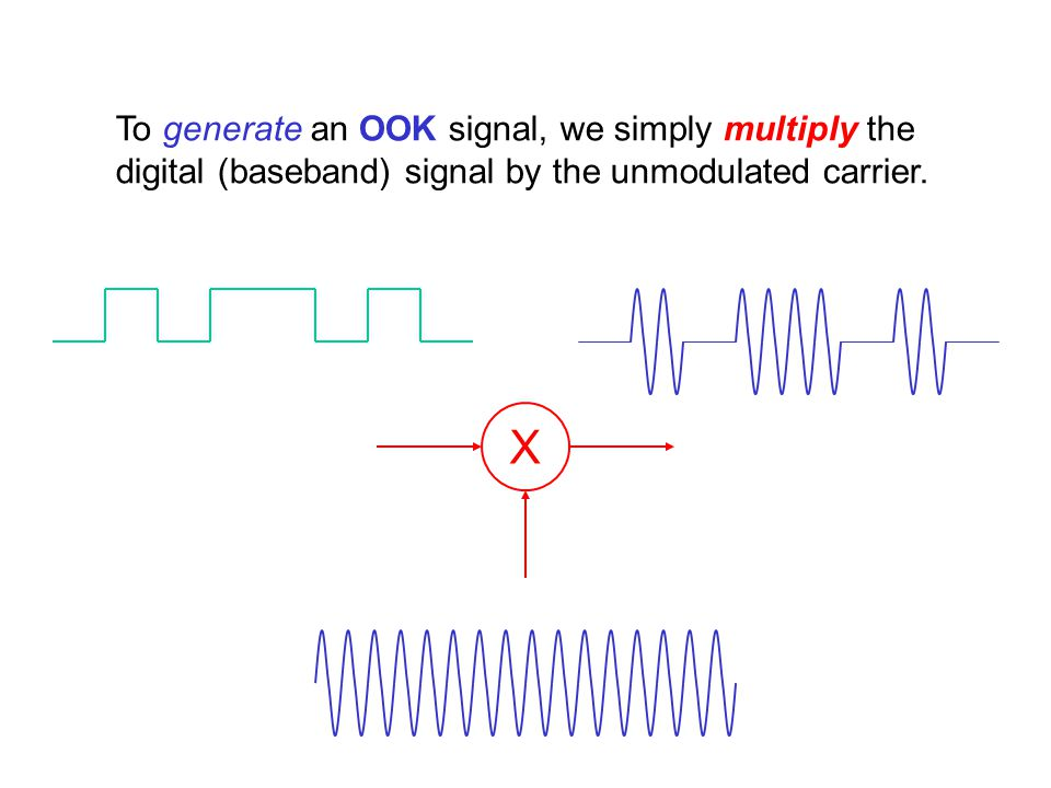 To generate an OOK signal, we simply multiply the digital (baseband) signal by the unmodulated carrier.