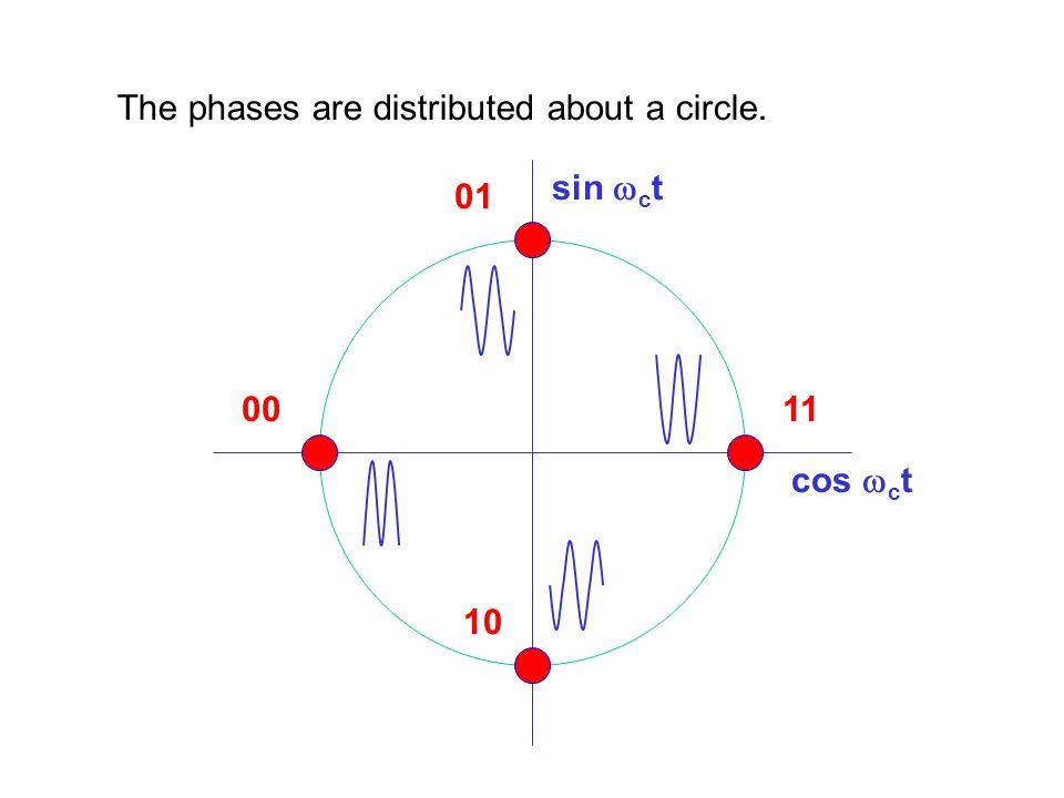 The phases are distributed about a circle.