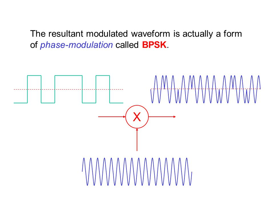 The resultant modulated waveform is actually a form of phase-modulation called BPSK.