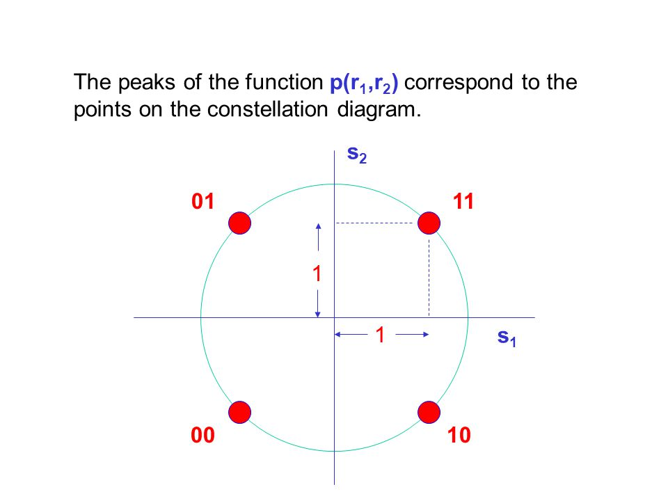 The peaks of the function p(r1,r2) correspond to the points on the constellation diagram.