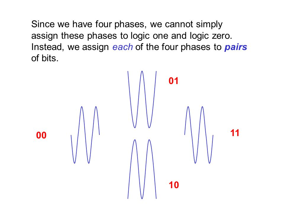 Since we have four phases, we cannot simply assign these phases to logic one and logic zero. Instead, we assign each of the four phases to pairs of bits.