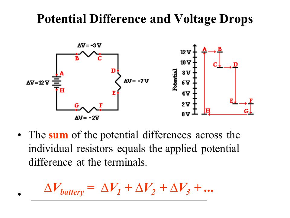 Potential Difference and Voltage Drops