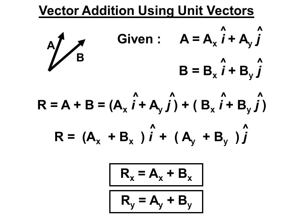 Vector Addition Using Unit Vectors
