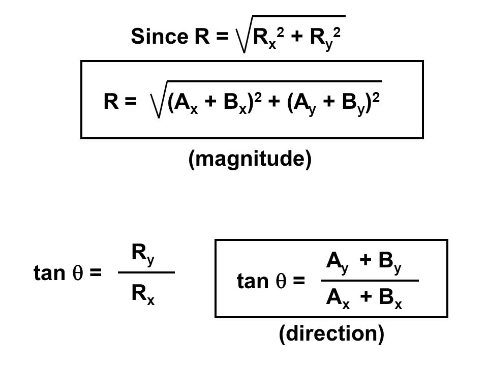 Since R = Rx2 + Ry2 R = (Ax + Bx)2 + (Ay + By)2. (magnitude) tan q = Ry. Rx. tan q = Ay + By.