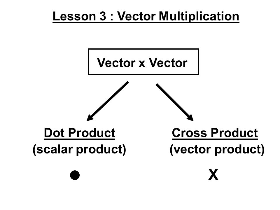 Lesson 3 : Vector Multiplication