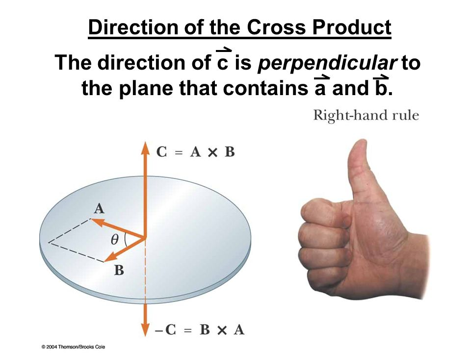 Direction of the Cross Product