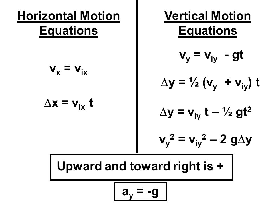 Horizontal Motion Equations Vertical Motion Equations