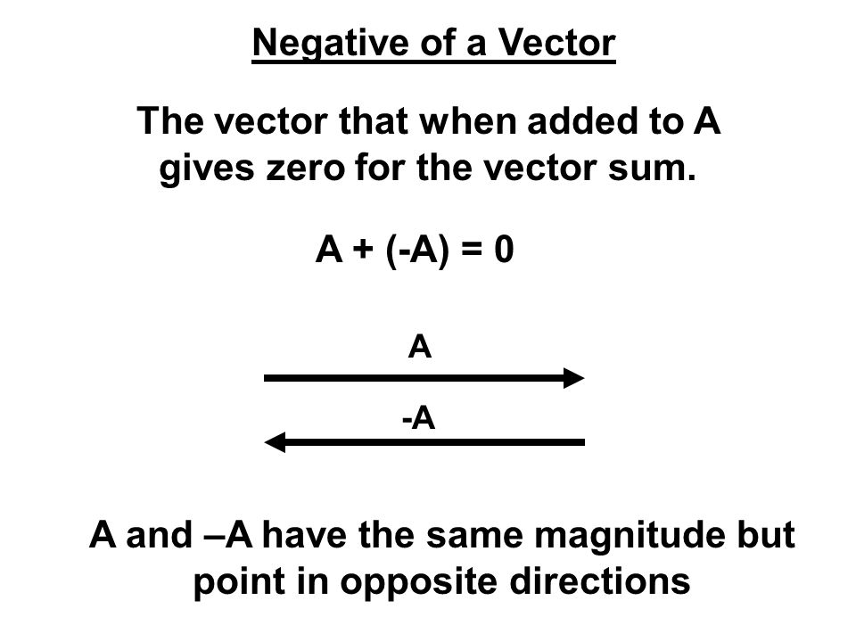 The vector that when added to A gives zero for the vector sum.