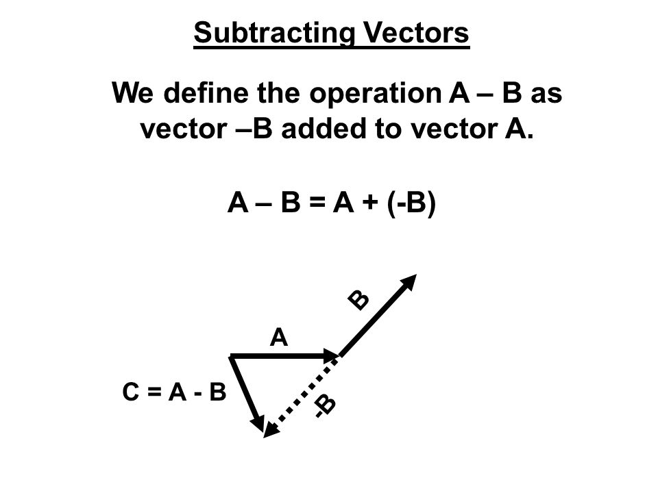 We define the operation A – B as vector –B added to vector A.