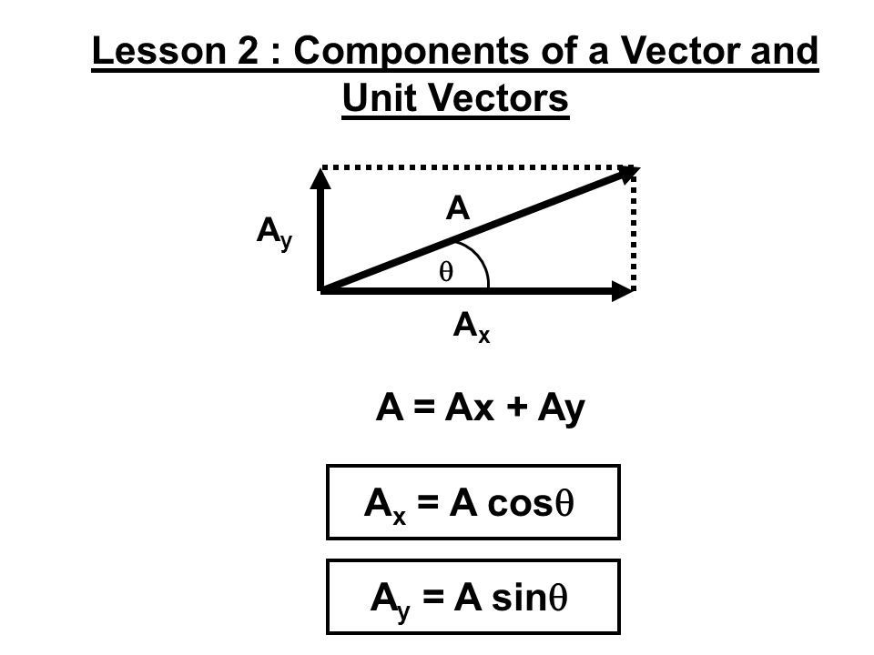Lesson 2 : Components of a Vector and Unit Vectors