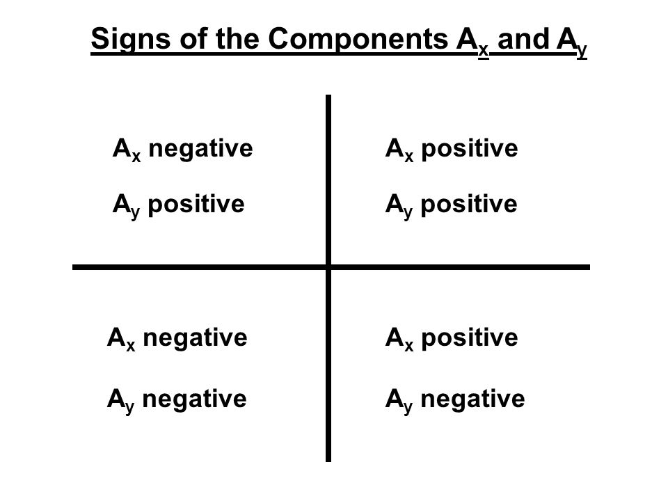 Signs of the Components Ax and Ay