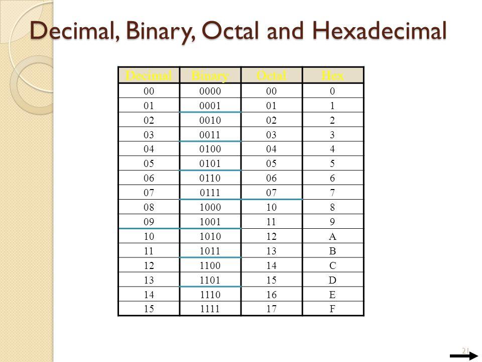 Decimal Binary Octal And Hexadecimal