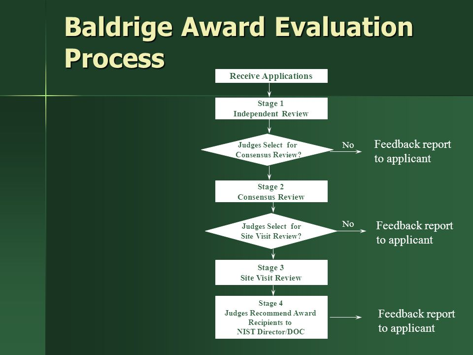 Baldrige Award Evaluation Process