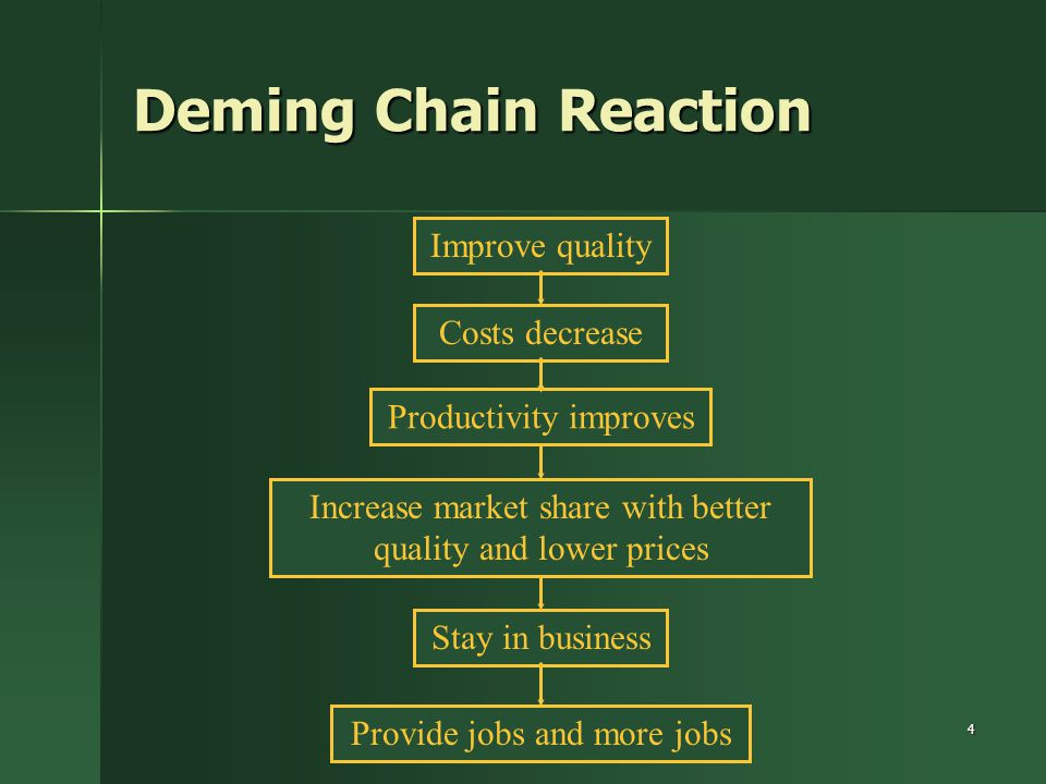 Deming Chain Reaction Improve quality Costs decrease