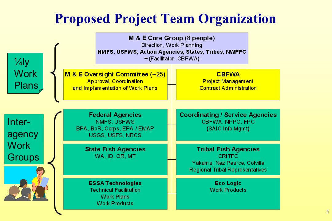 Proposed Project Team Organization