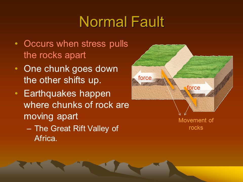 Normal Fault Occurs when stress pulls the rocks apart