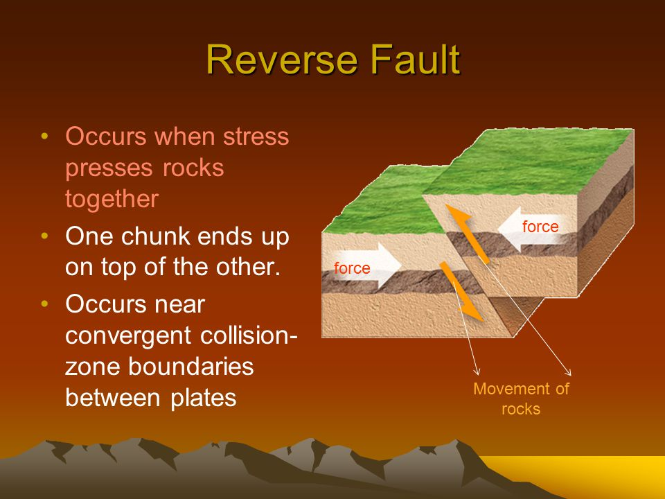 Reverse Fault Occurs when stress presses rocks together