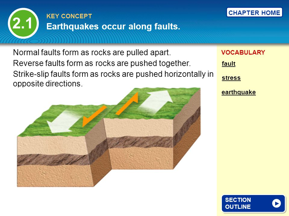 Earthquakes occur along faults.