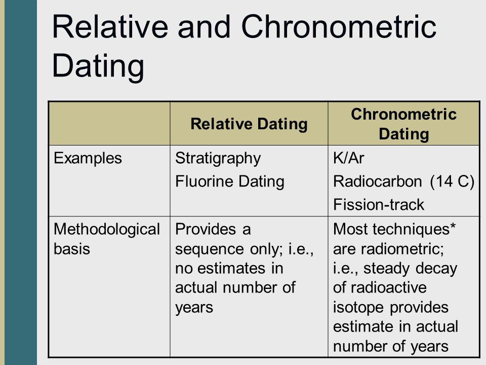 Stratigraphy is a chronometric dating method. true false
