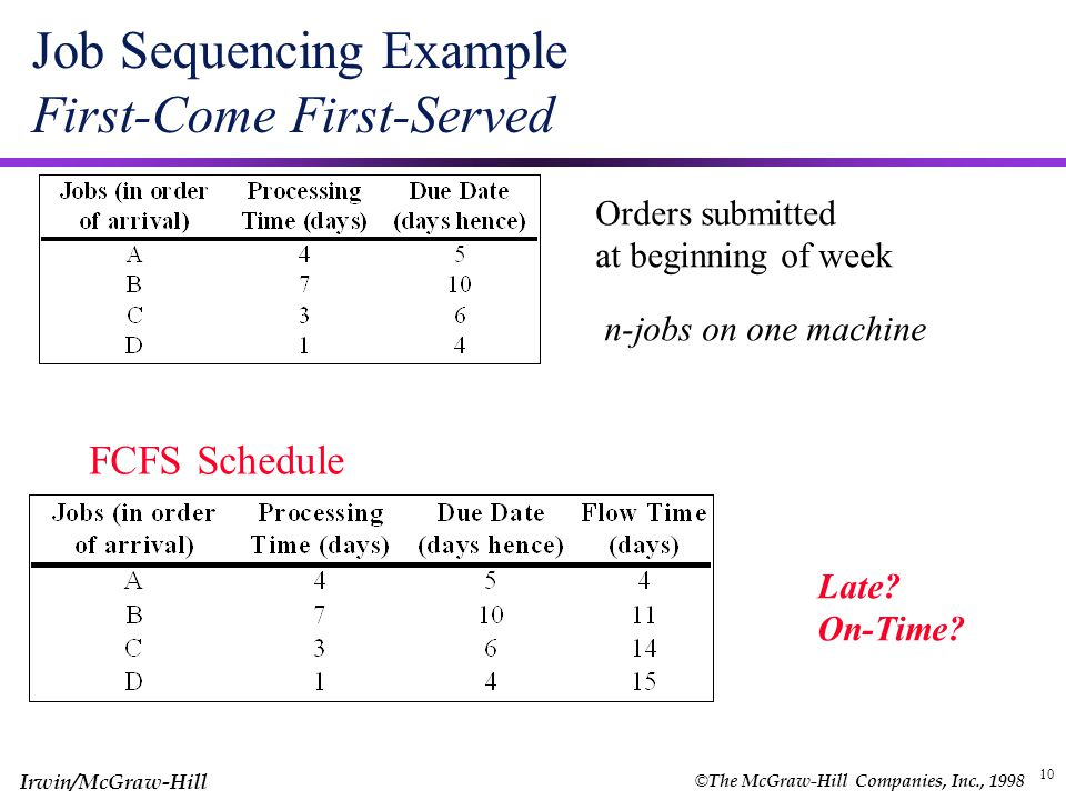 Job Sequencing Example First-Come First-Served