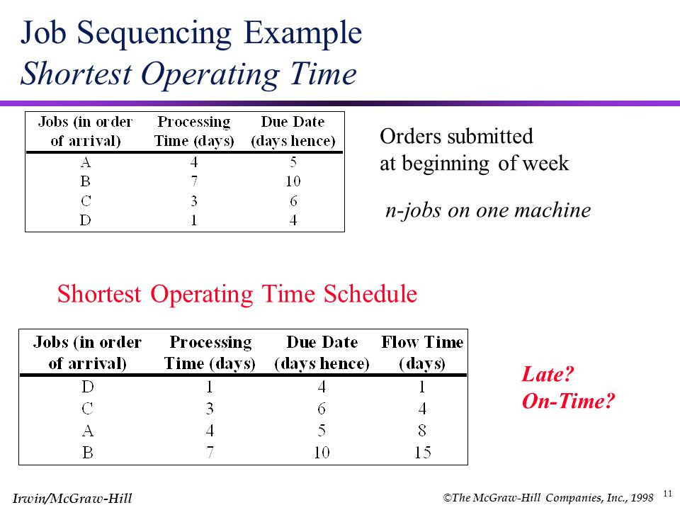 Job Sequencing Example Shortest Operating Time