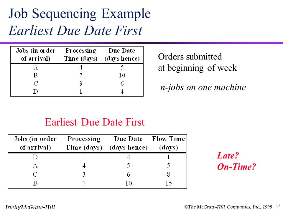 Job Sequencing Example Earliest Due Date First