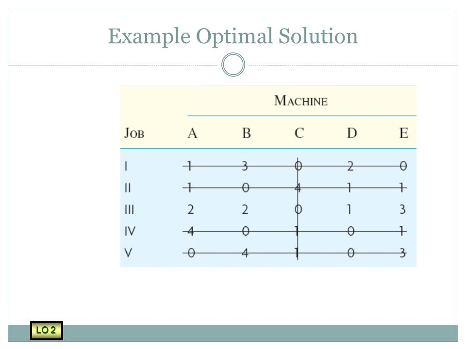 Example Optimal Solution