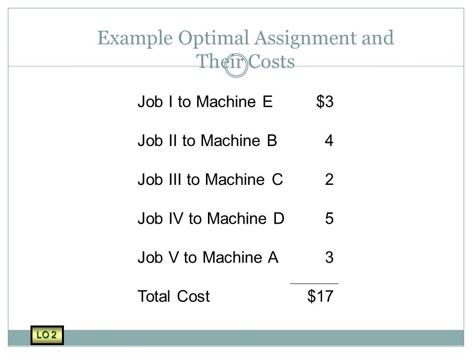 Example Optimal Assignment and Their Costs