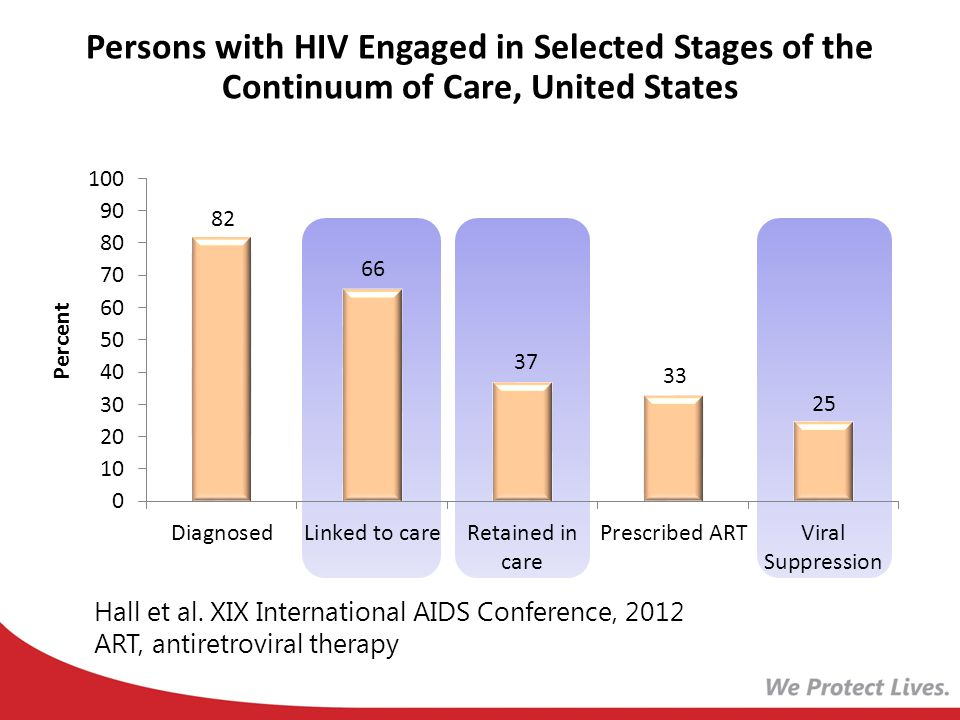 Persons with HIV Engaged in Selected Stages of the Continuum of Care, United States