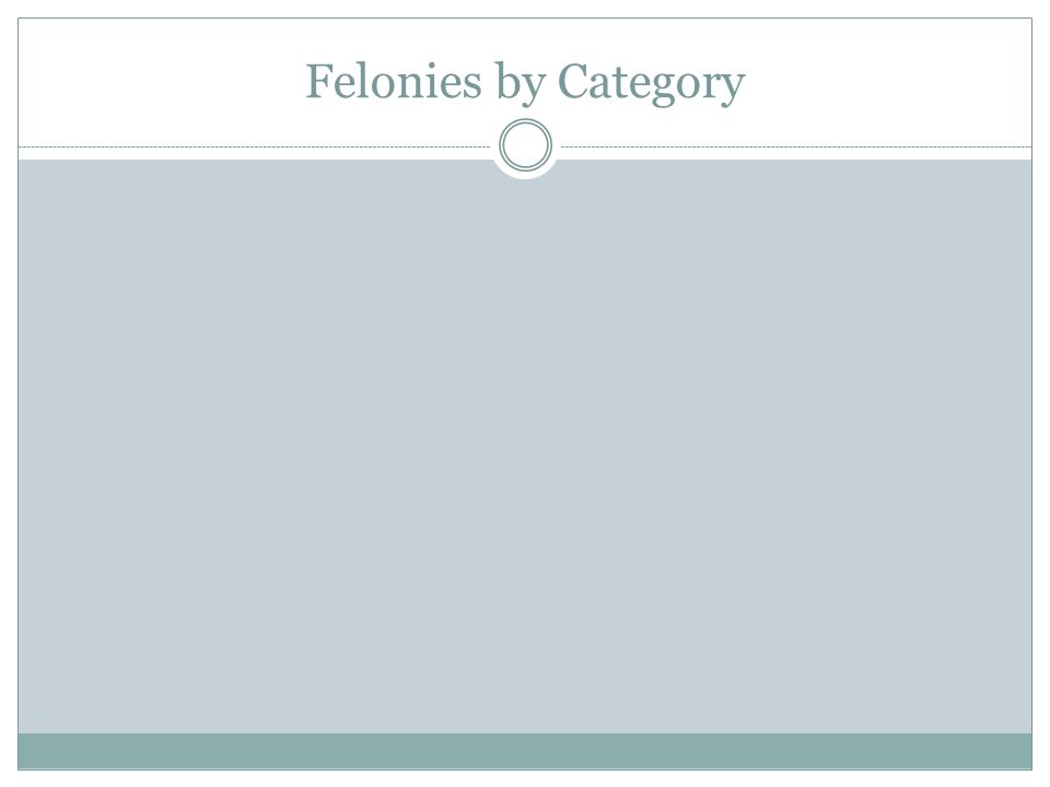 Felonies by Category