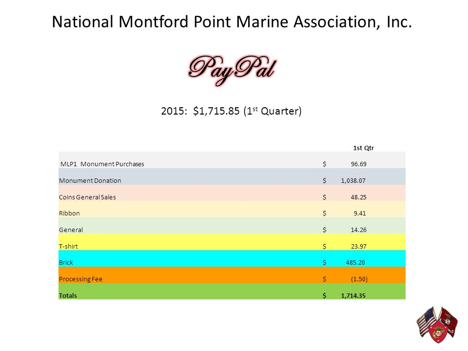 PayPal National Montford Point Marine Association, Inc.