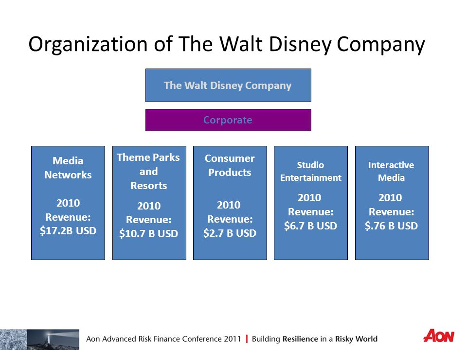the walt disney company a financial The mission of the walt disney company is to be one of the world's leading producers and providers of entertainment and information using our portfolio of brands to differentiate our content, services and consumer products, we seek to develop the most creative, innovative and profitable.
