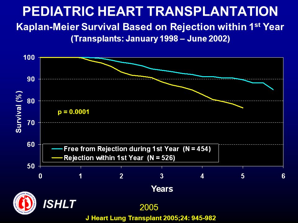 PEDIATRIC HEART TRANSPLANTATION Kaplan-Meier Survival Based on Rejection within 1st Year (Transplants: January 1998 – June 2002)