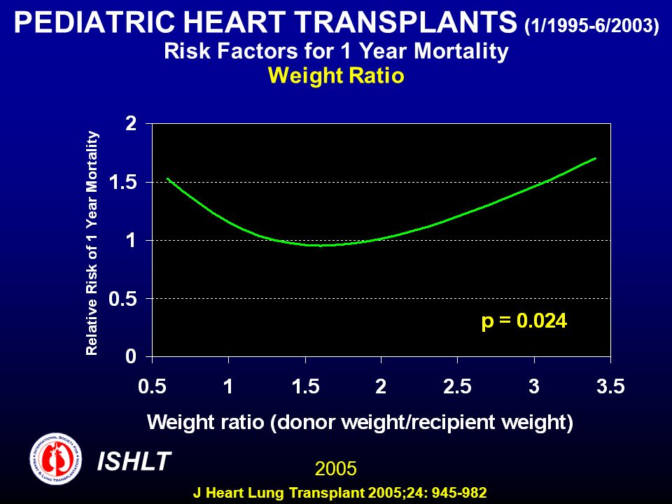 PEDIATRIC HEART TRANSPLANTS (1/1995-6/2003) Risk Factors for 1 Year Mortality Weight Ratio