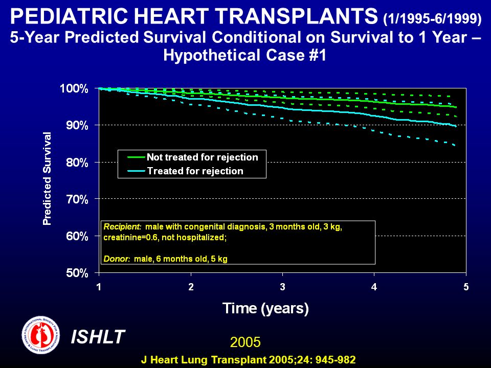 PEDIATRIC HEART TRANSPLANTS (1/1995-6/1999) 5-Year Predicted Survival Conditional on Survival to 1 Year – Hypothetical Case #1