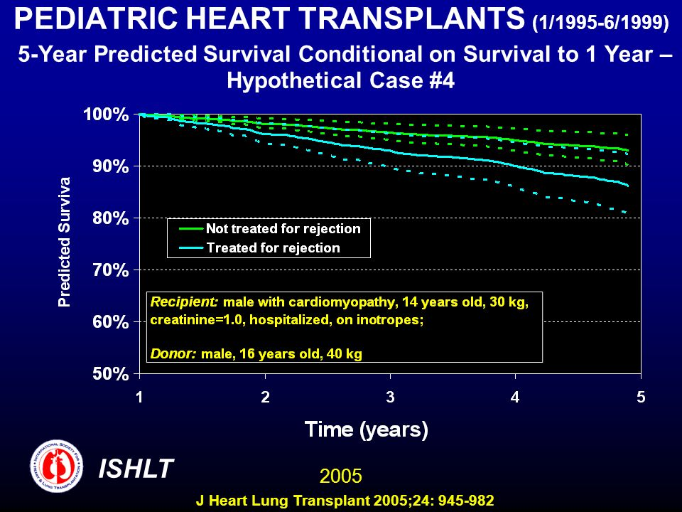 PEDIATRIC HEART TRANSPLANTS (1/1995-6/1999) 5-Year Predicted Survival Conditional on Survival to 1 Year – Hypothetical Case #4