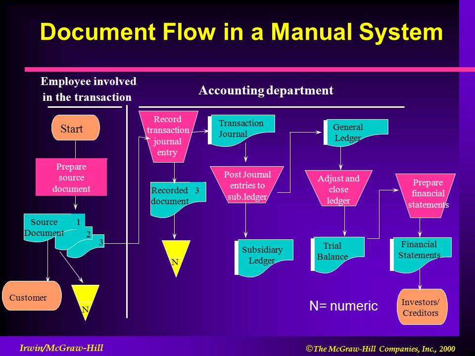 Financial Data Flow Diagram Free Wiring Diagram For You
