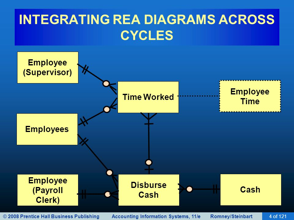 Implementing an rea model in a relational database ppt download integrating rea diagrams across cycles ccuart Choice Image
