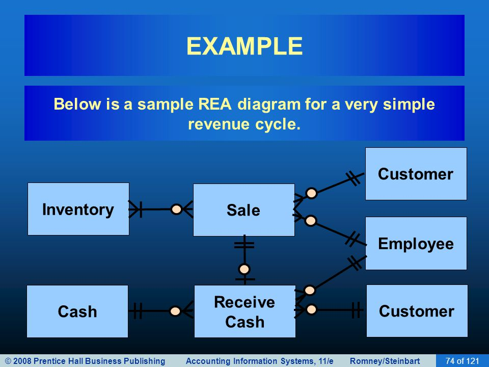diagram of payroll cycle In a data flow diagram, which type of symbol would be used to represent the process of updating the company's inventory records in the system circle 21) the american bread company is a small restaurant that collects, stores, prepares and provides meals to customers in miami, florida.