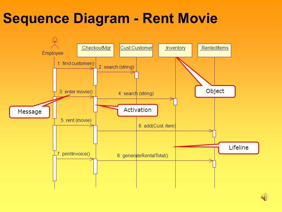 Introduction to uml todd bacastow penn state university geography sequence diagram rent movie ccuart Choice Image