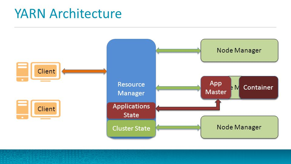 Resource Management with YARN: YARN Past, Present and Future - ppt