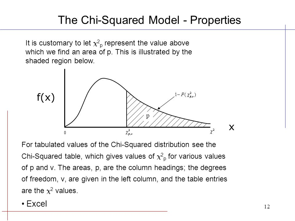 Miraculous Chi Squared Distribution Leadership In Engineering Ppt Home Interior And Landscaping Mentranervesignezvosmurscom