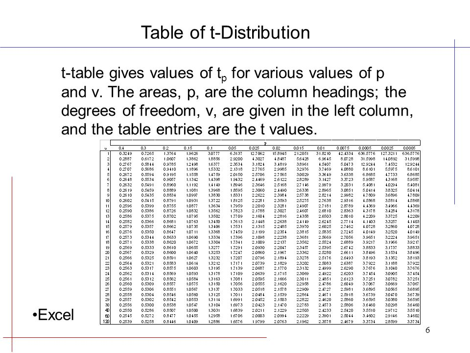 student t distribution table pdf