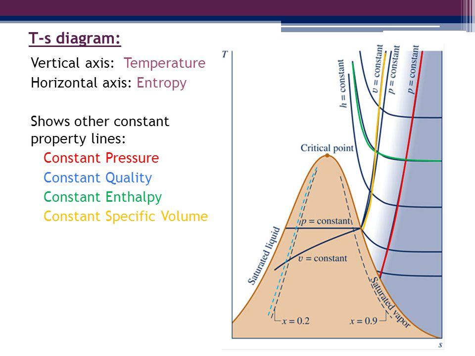 t s diagram enthalpy wiring block diagram Diagram of Hess' Law Enthalpy t s diagram constant enthalpy wiring diagram data enthalpy diagram gen chem t s diagram enthalpy