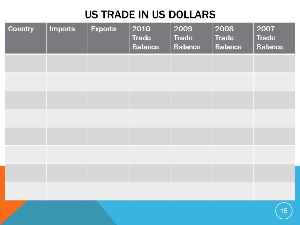 US Trade in US Dollars Country Imports Exports 2010 Trade Balance