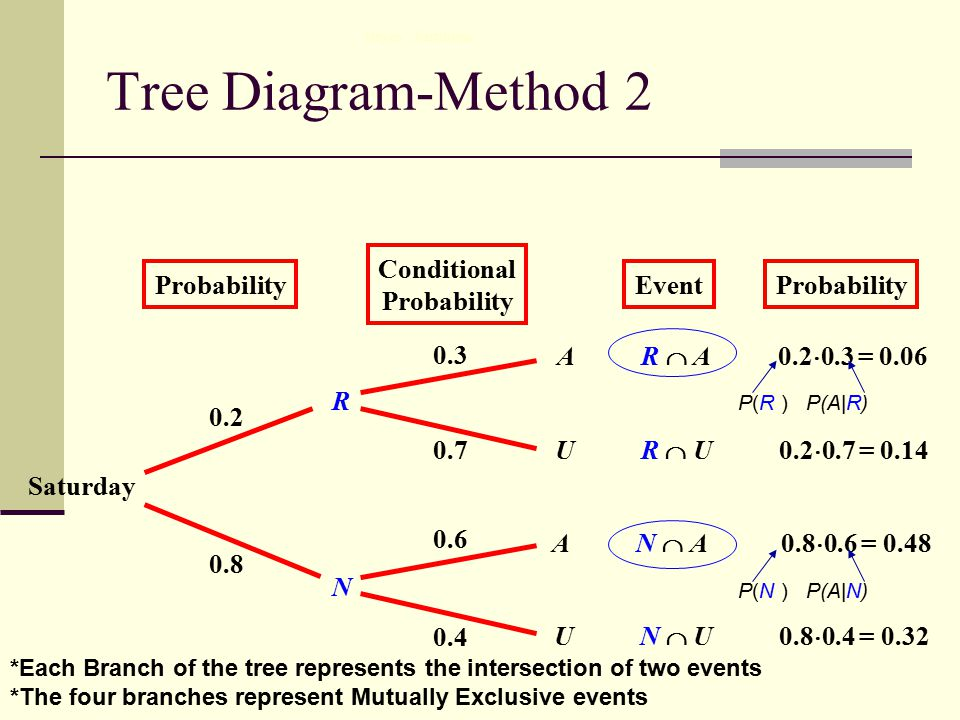 special type of conditional probability ppt video online download rh slideplayer com Theory of Relative Frequency Probability Probability Tree Diagram for 2 Coins