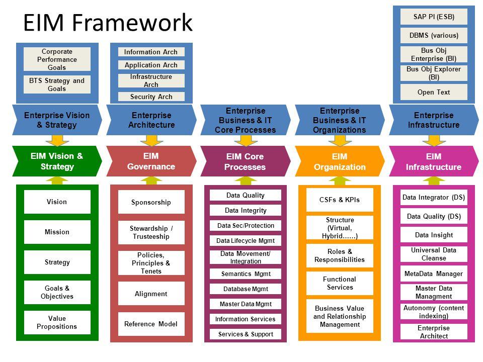 Eim Framework Eim Vision Amp Strategy Eim Governance Eim